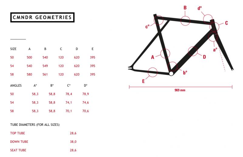 CMNDR geometries